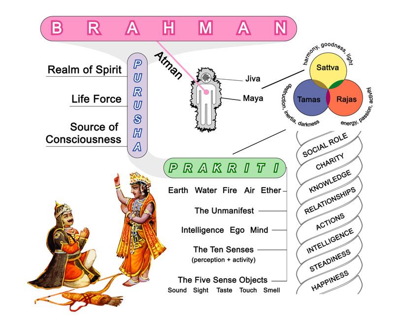 The Bhagavad-Gita Summary